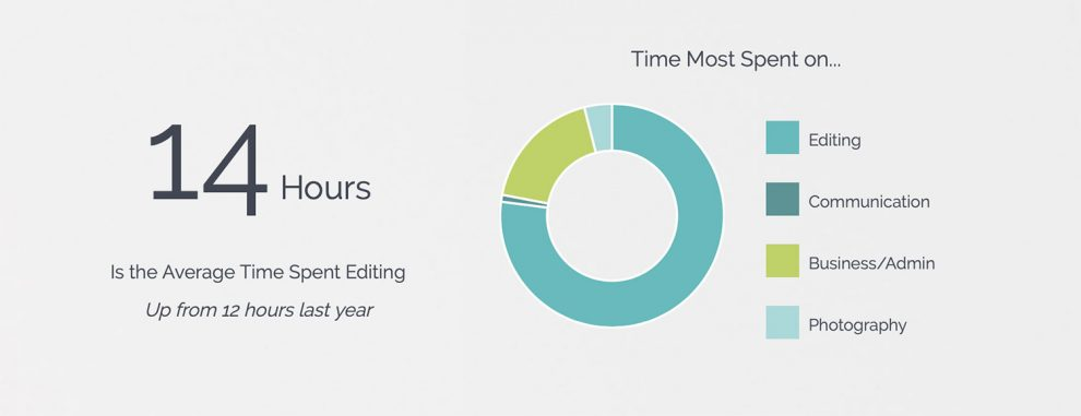 Time spent editing photos by Wedding Photographers