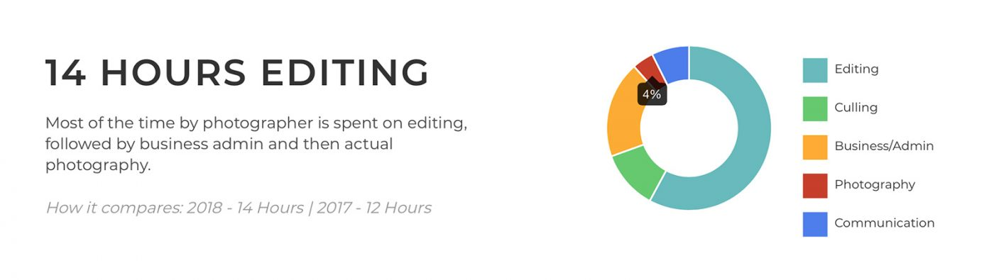 Amount of time editing wedding photos