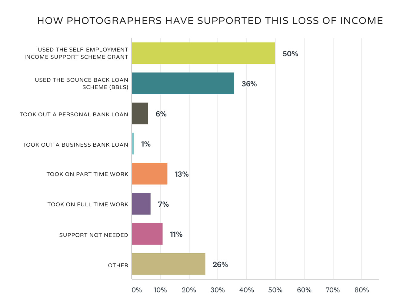 photographer financial support
