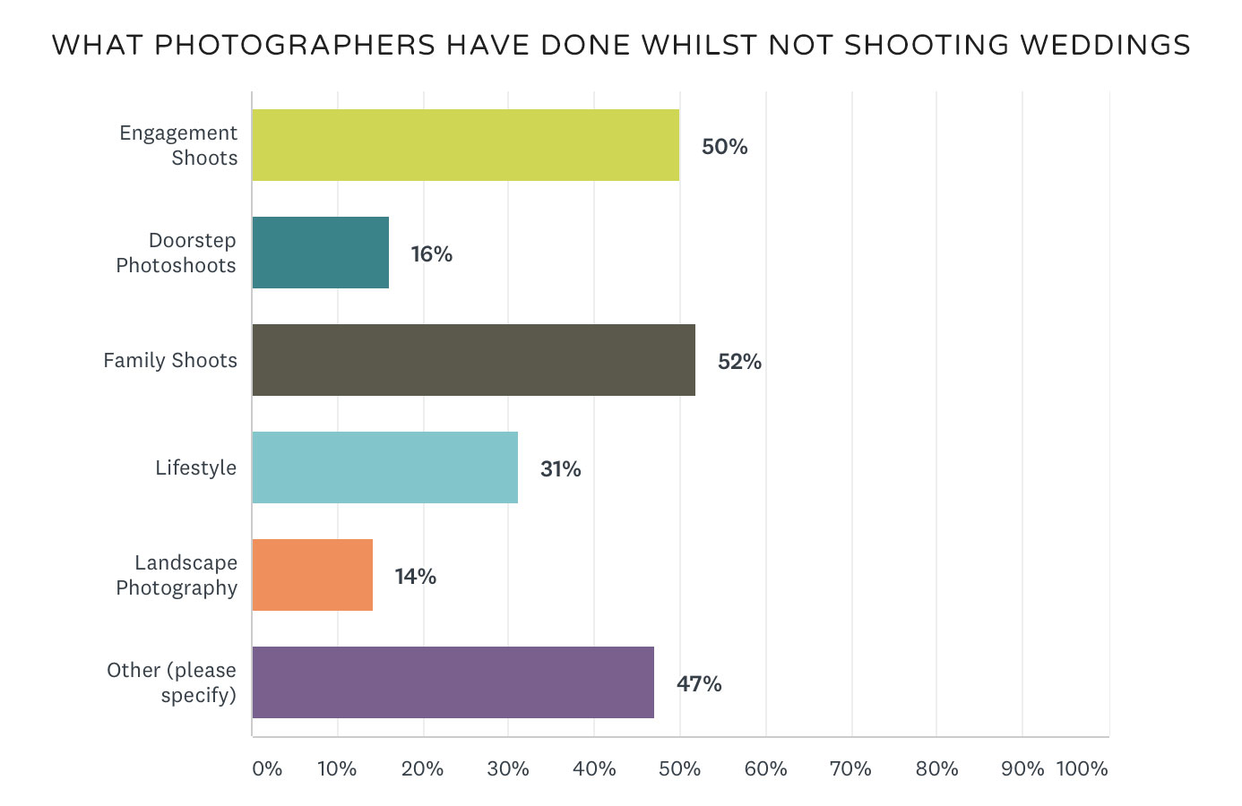 when photographers not shooting weddings
